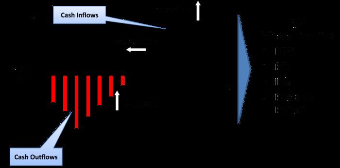 ROI Measurements
